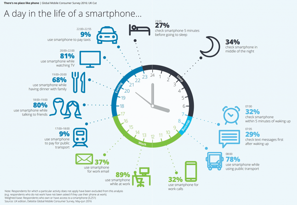 deloitte-2016-day-in-the-life-of-a-smartphone-landscape