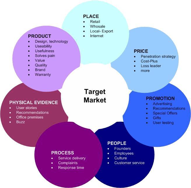 7ps-marketing diagram